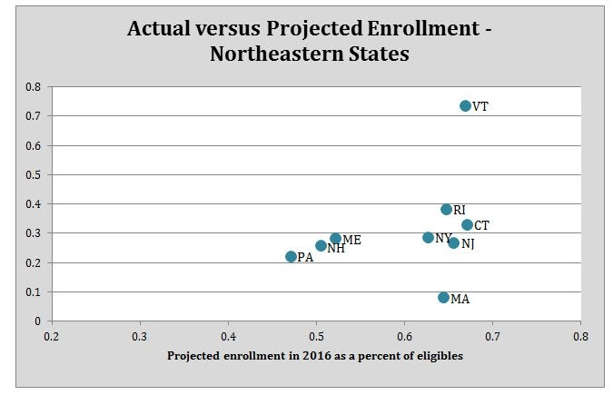 Graph showing actual versus projected enrollment in US Northeastern states.