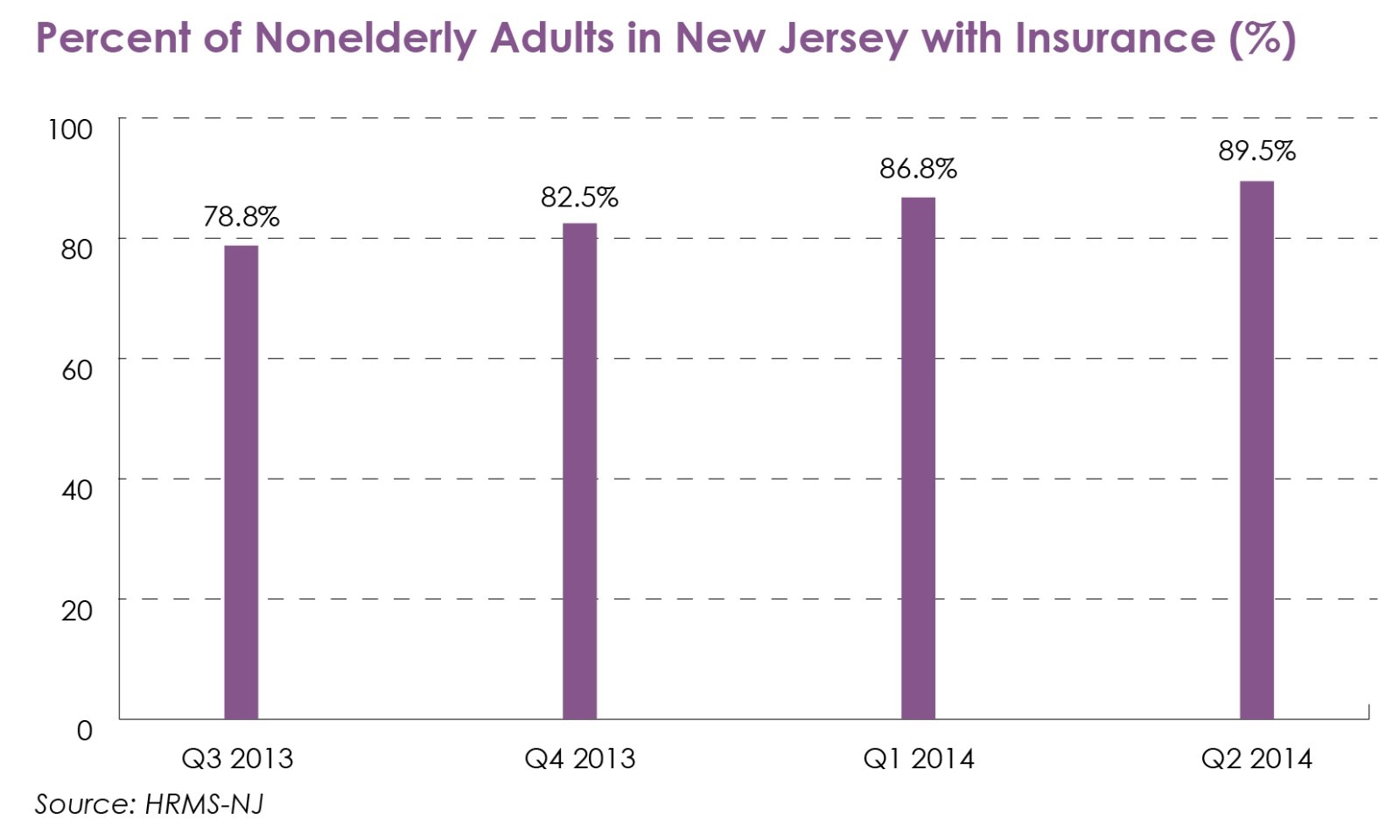 Bar graph visualizing the percentage of nonelderly adults in New Jersey with insurance