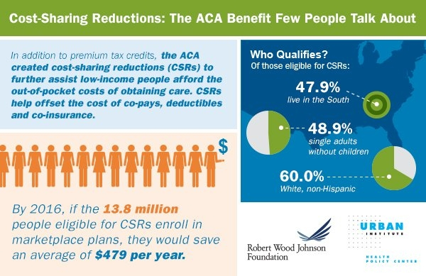 Cost-sharing Reductions: The ACA Benefit Few People Talk About