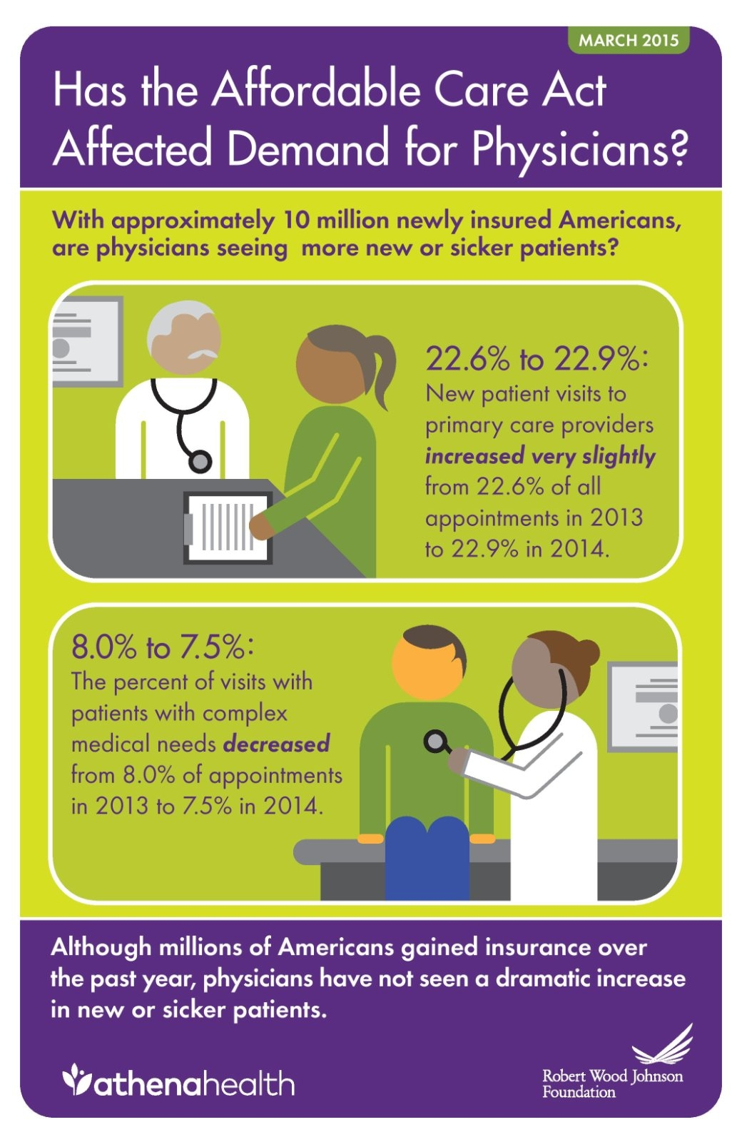 ACAView 2014 report infograph: Has the Affordable Care Act Affected Demand for Physicians?