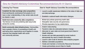 A chart showing the Data for Health Recommendations.