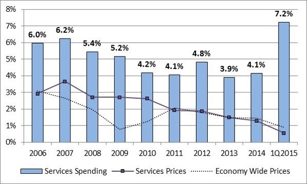 Graph showing increase in health care service spending.