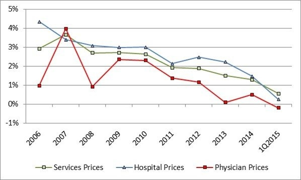 Line graph showing decrease in health care prices.