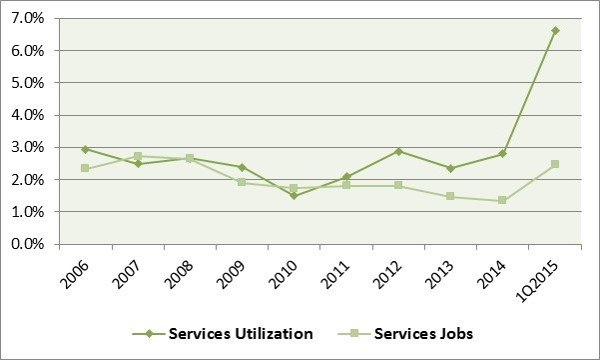 Line graph showing increase in health care service jobs