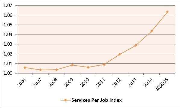 Line graph showing increase in health care jobs.