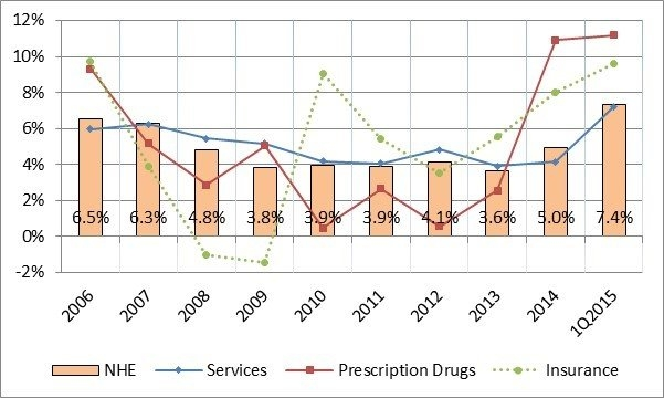 Graph showing rise in health care spending.