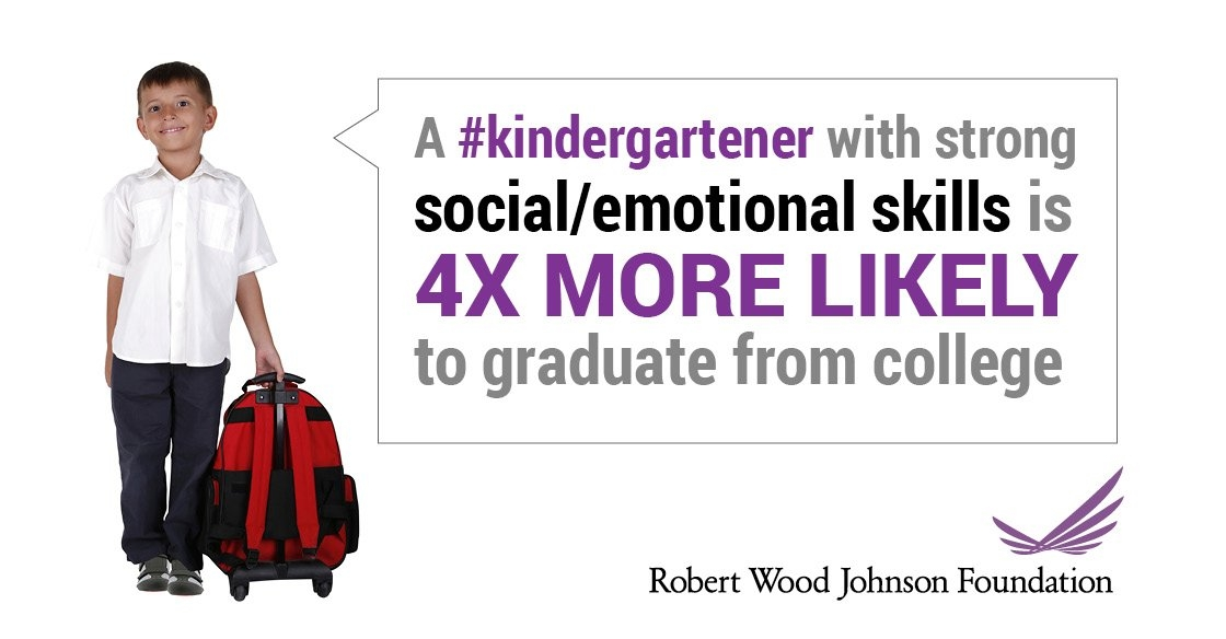 A kindergartener with strong social/emotional skills is 4 times more likely to graduate from college.