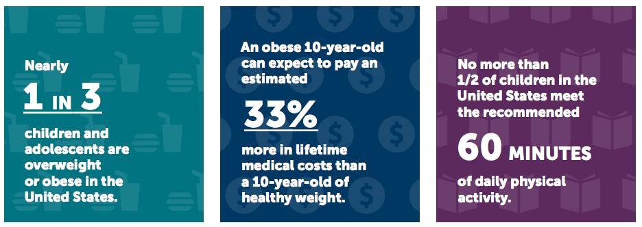 Childhood Obesity: Key Facts