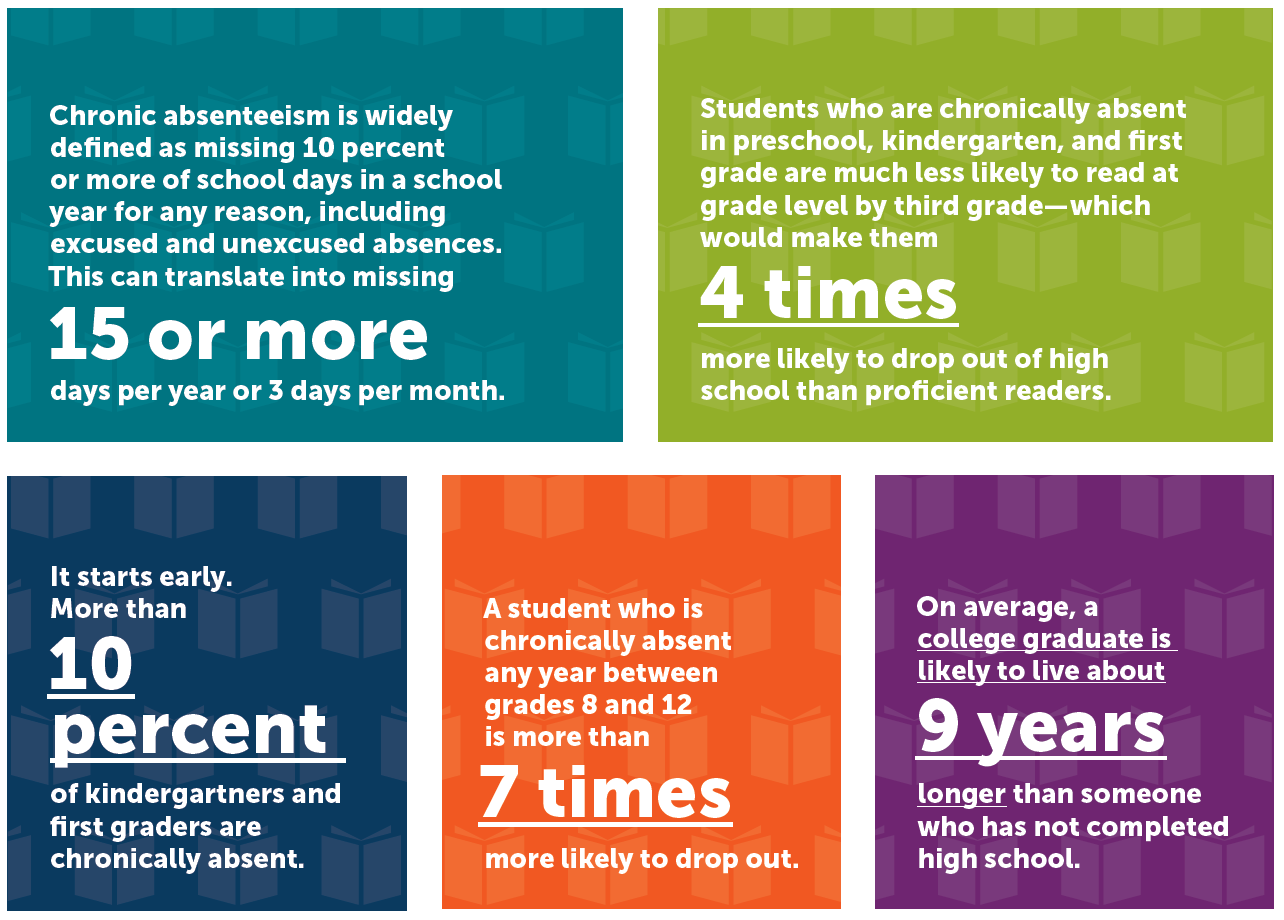 "Five graphics with text about ""The Relationship Between School Attendance and Health"""