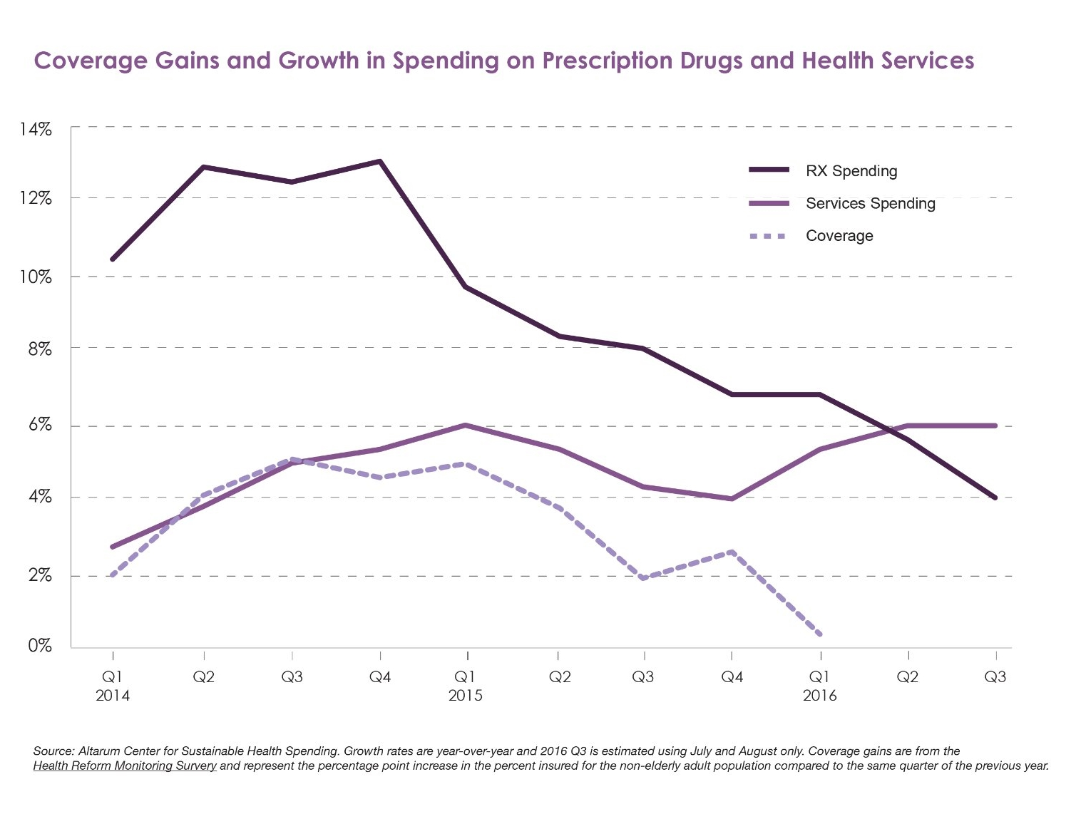 Graph showing coverage gains and growth in spending on prescription drugs and health services