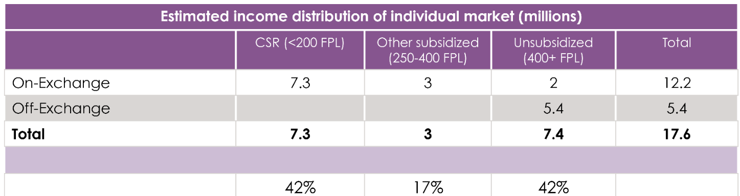 Estimated Income Distribution of Individual Market (Millions)