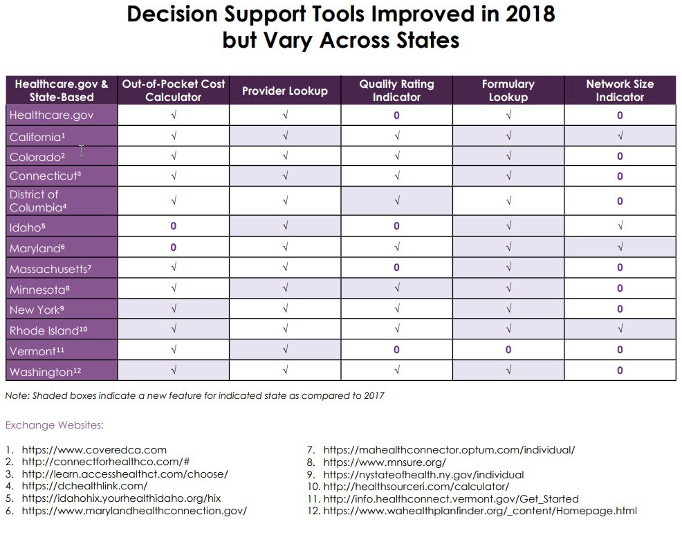 Decision Support Tools chart
