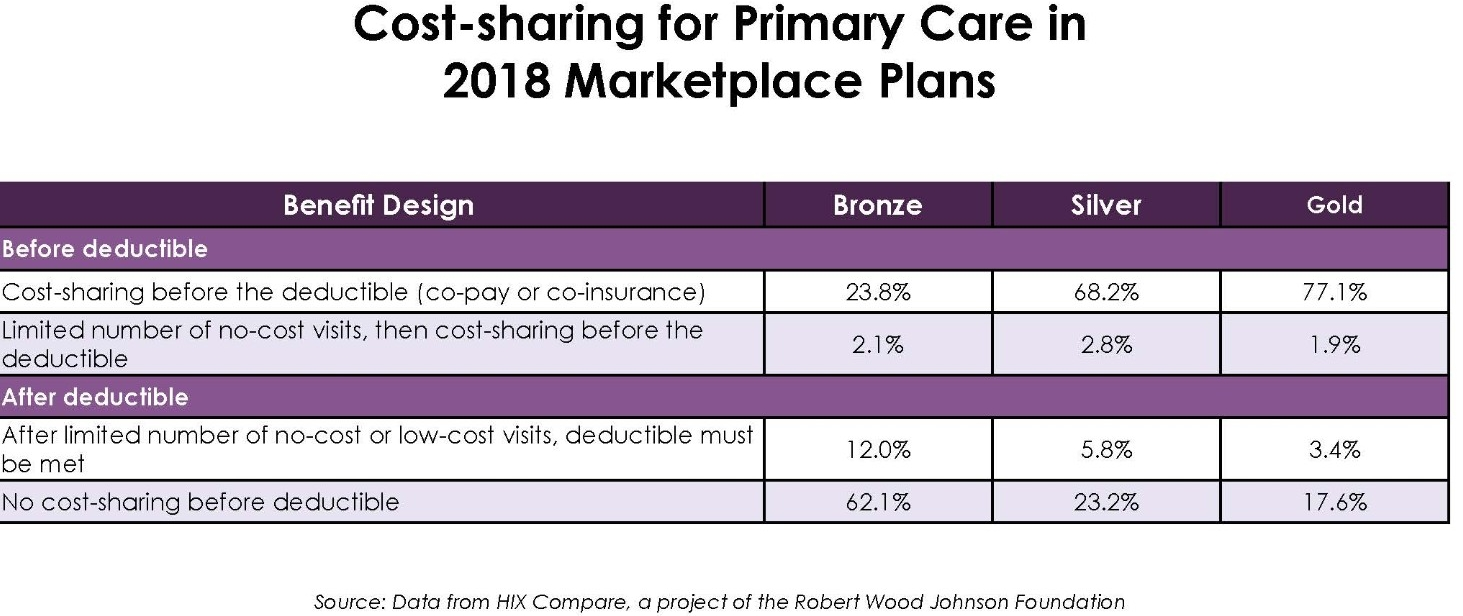 Cost-sharing for Primary Care Chart