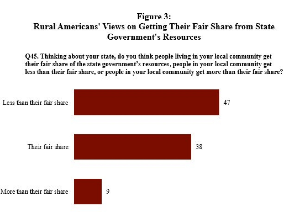 Figure 3: Rural Americans' Views on Getting Their Fair Share from State Government's Resources