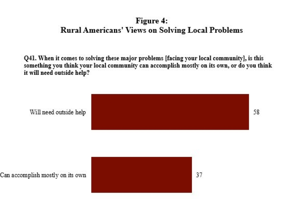 Figure 4: Rural Americans' Views on Solving Local Problems