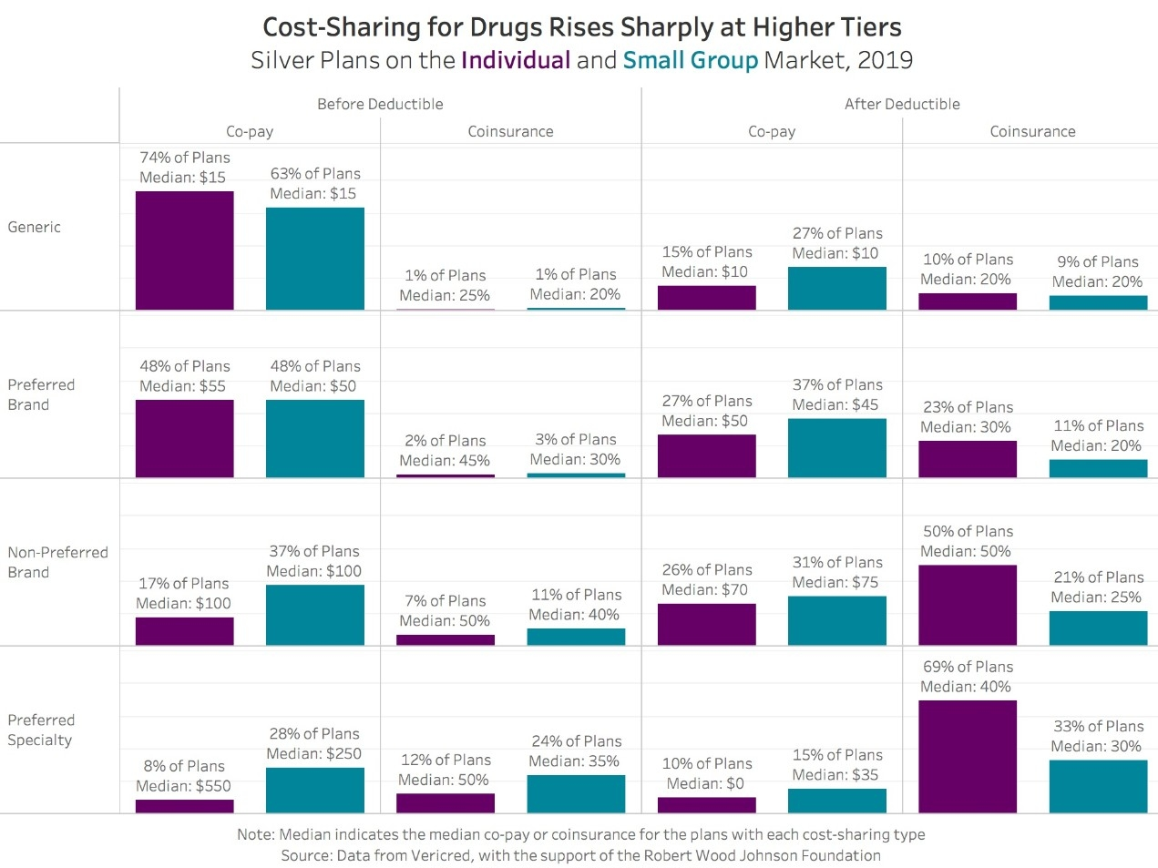 Cost Sharing for Drug Chart