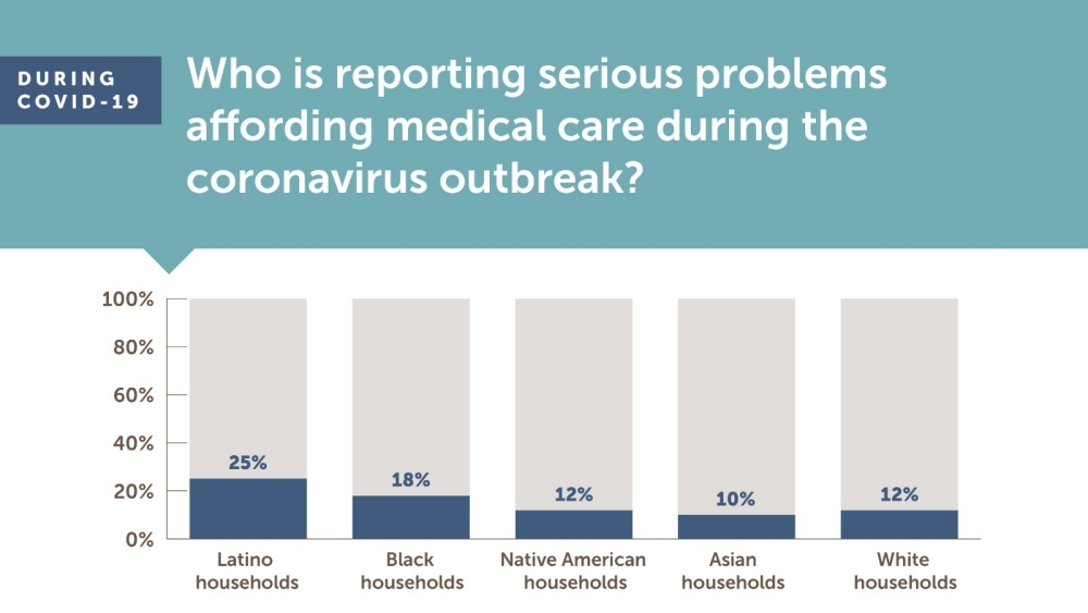 During COVID-19 Who Is Reporting Serious Problems Affording Medical Care During the Coronavirus Outbreak?
