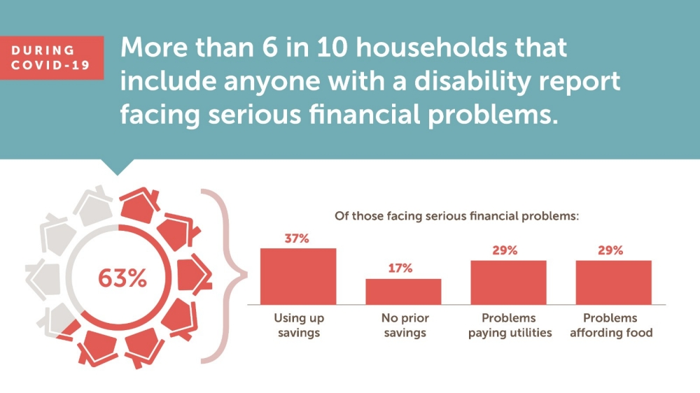 During COVID-19 More Than 6 in 10 Households that Include Anyone with a Disability Report Facing Serious Financial Problems graphic