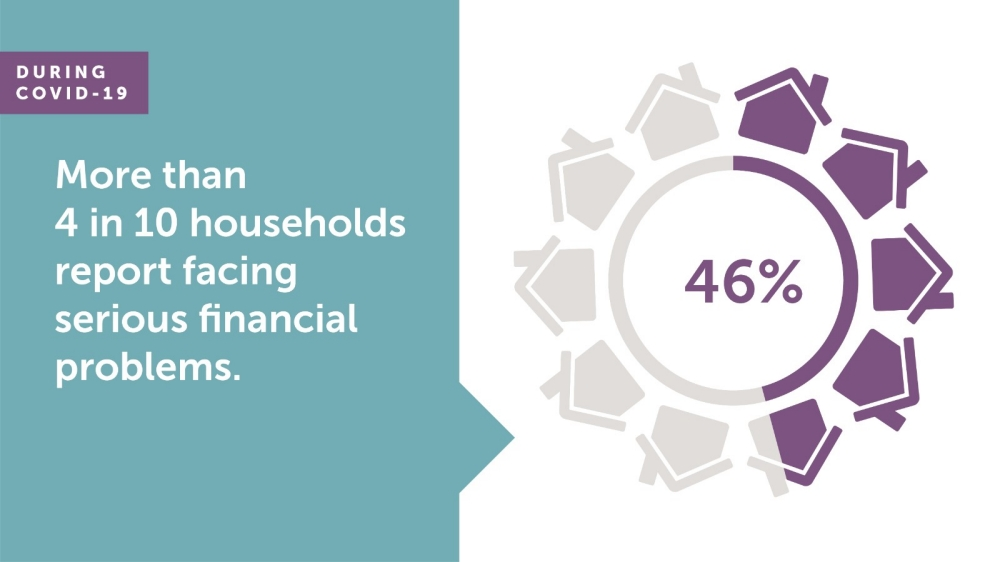 During COVID-19 More Than 4 in 10 Households Report Facing Serious Financial Problems graphic