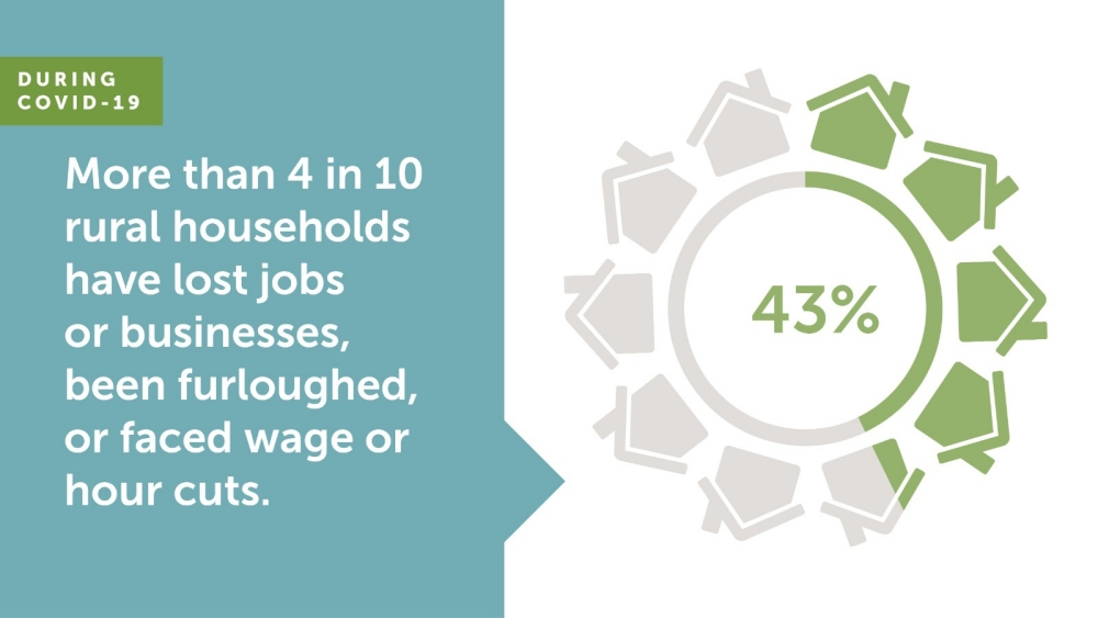 During COVID-19 More Than 4 in 10 Rural Households Have Lost Jobs or Businesses, Been Furloughed, or Faced Wage or Hour Cuts graphic